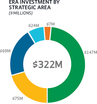ERA Investment by Strategic Area