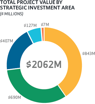 Total Project Value by Strategic Area