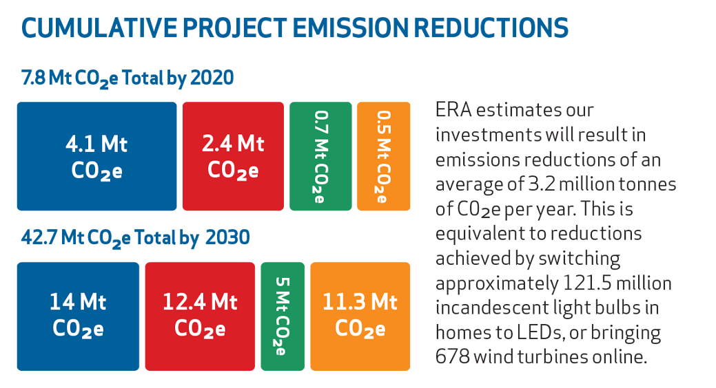 Funded Projects - Emissions Reduction Alberta